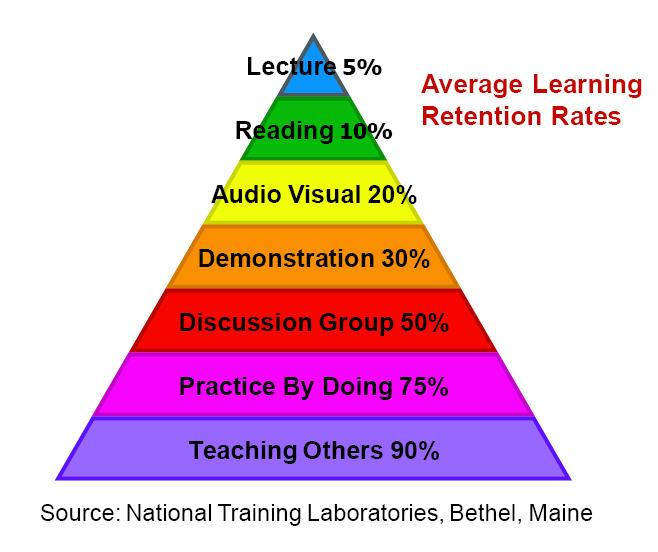 How the Learning Pyramid Impacts My Preaching and Teaching